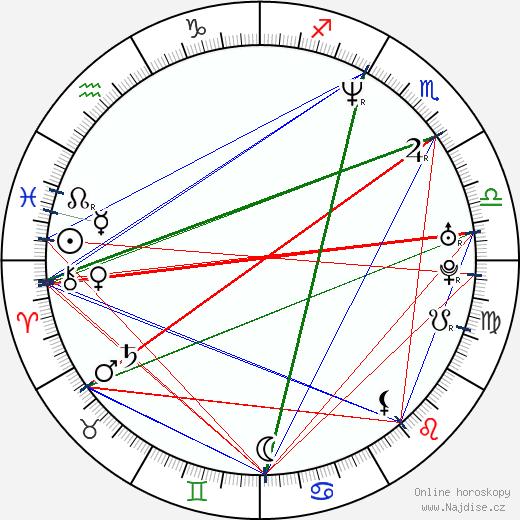 Hiroši Nagahama wikipedie wiki 2017, 2018 horoskop