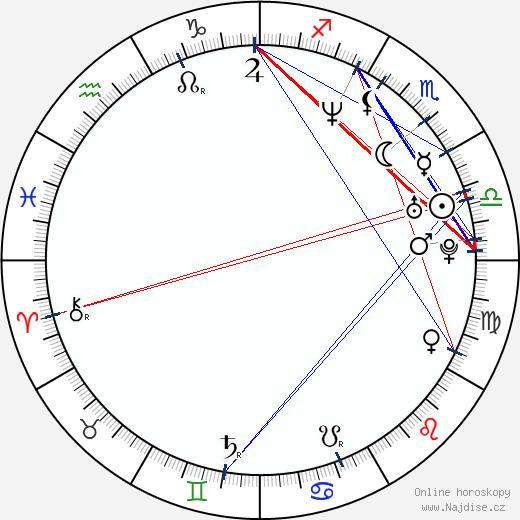 Hiroši Nagano wikipedie wiki 2017, 2018 horoskop