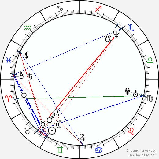 Hiroši Nišikiori wikipedie wiki 2019, 2020 horoskop