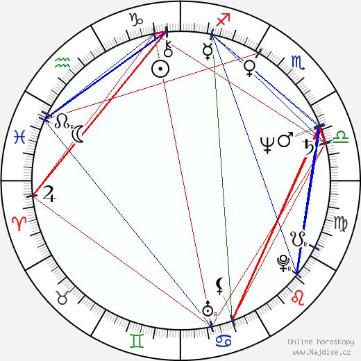 Ho Yim wikipedie wiki 2019, 2020 horoskop