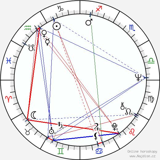 Holland Taylor wikipedie wiki 2017, 2018 horoskop