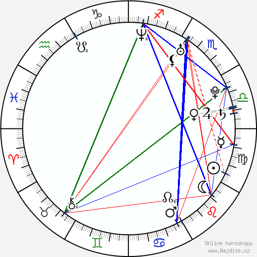 Holley Fain wikipedie wiki 2017, 2018 horoskop