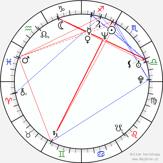 Holly Beavon wikipedie wiki 2019, 2020 horoskop