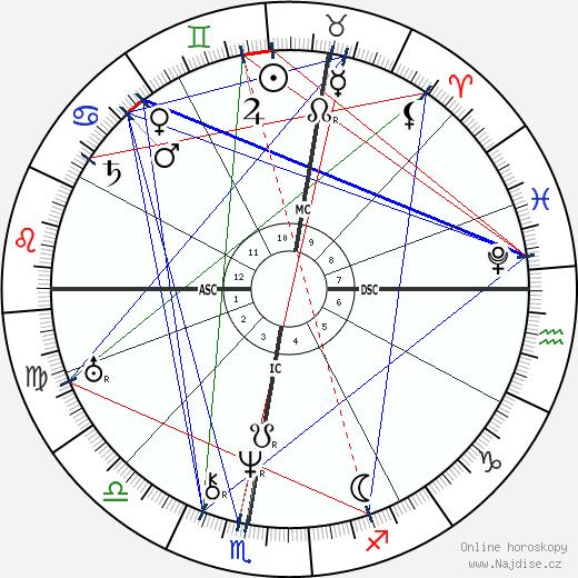 Honoré de Balzac wikipedie wiki 2019, 2020 horoskop