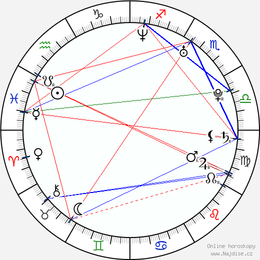 Honza Zajíc wikipedie wiki 2018, 2019 horoskop
