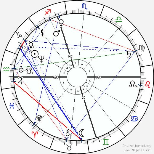 Horatio Alger wikipedie wiki 2019, 2020 horoskop