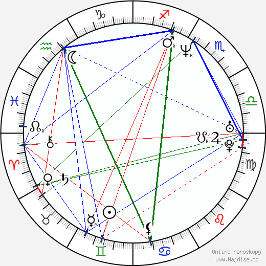 Horatio Sanz wikipedie wiki 2019, 2020 horoskop