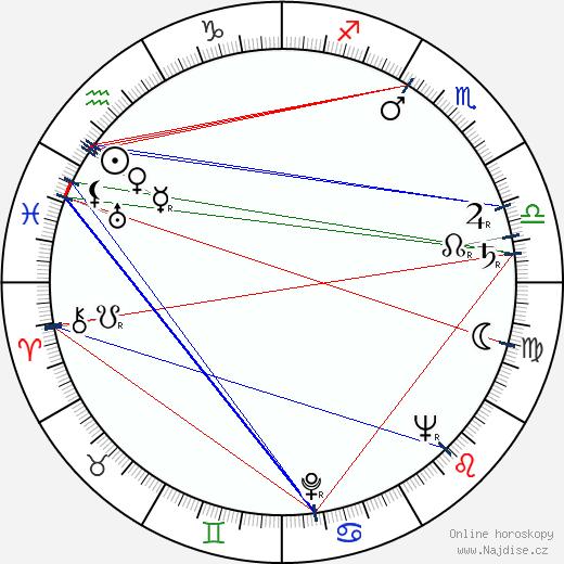 Horia Caciulescu wikipedie wiki 2018, 2019 horoskop