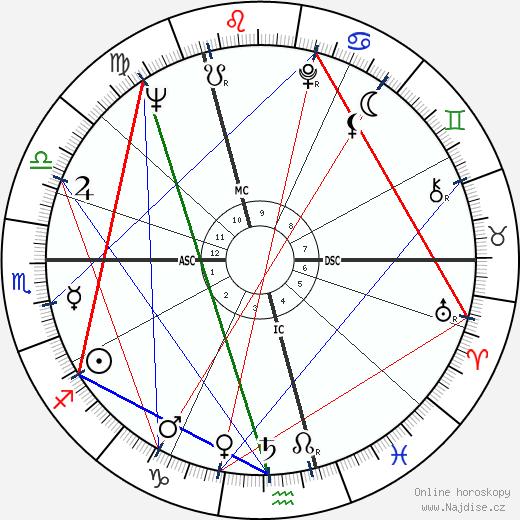 Horst Buchholz wikipedie wiki 2019, 2020 horoskop