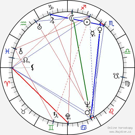 Horst Preusker wikipedie wiki 2019, 2020 horoskop