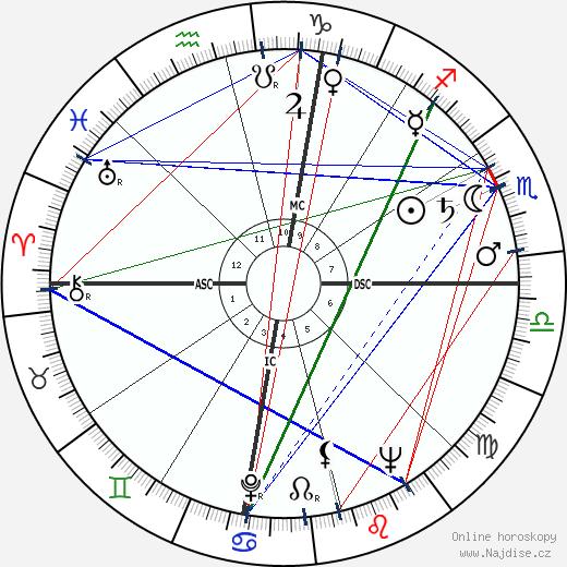 Howard Baker wikipedie wiki 2018, 2019 horoskop