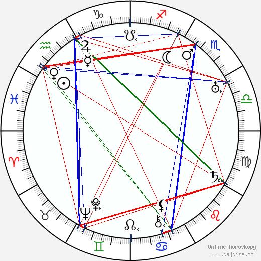 Howard Bretherton wikipedie wiki 2017, 2018 horoskop