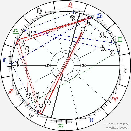 Howard Carpendale wikipedie wiki 2017, 2018 horoskop