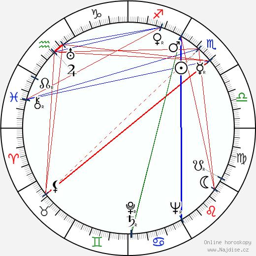 Howard Fast wikipedie wiki 2018, 2019 horoskop