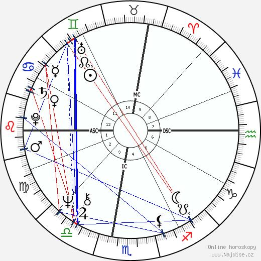 Howard Fried wikipedie wiki 2017, 2018 horoskop