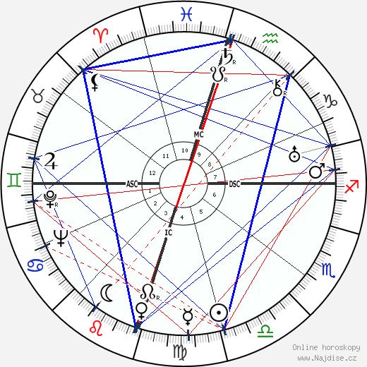 Howard Hughes wikipedie wiki 2019, 2020 horoskop