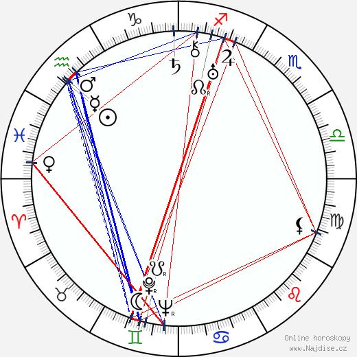 Howard Jackson wikipedie wiki 2018, 2019 horoskop