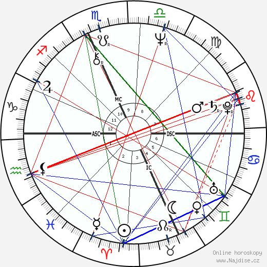 Howard Sasportas wikipedie wiki 2020, 2021 horoskop
