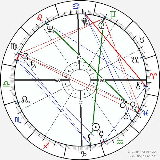 Howard Unruh wikipedie wiki 2018, 2019 horoskop