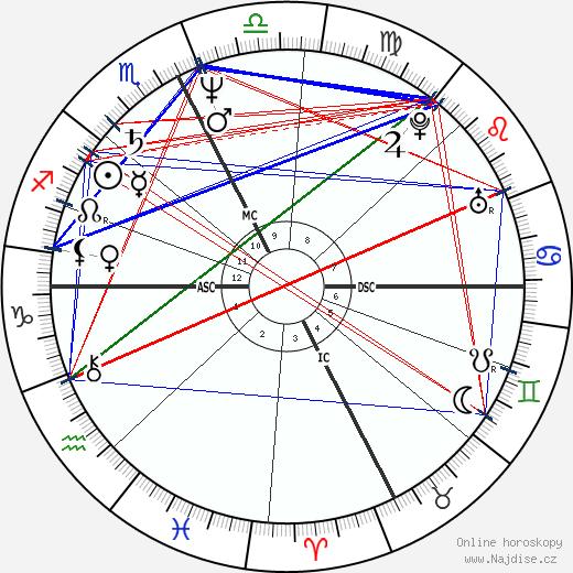 Howie Mandel wikipedie wiki 2020, 2021 horoskop