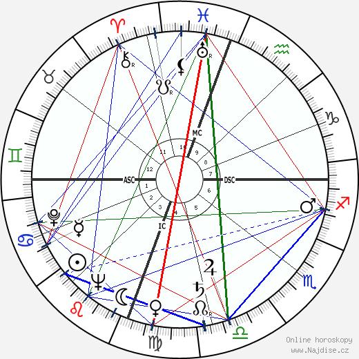 Hoyt Wilhelm wikipedie wiki 2019, 2020 horoskop