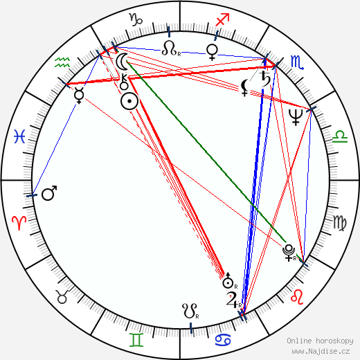 Hoyt Yeatman wikipedie wiki 2019, 2020 horoskop