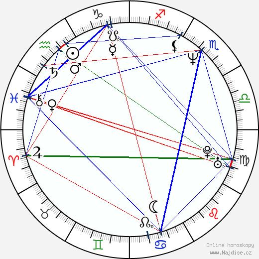 Hrothgar Mathews wikipedie wiki 2020, 2021 horoskop