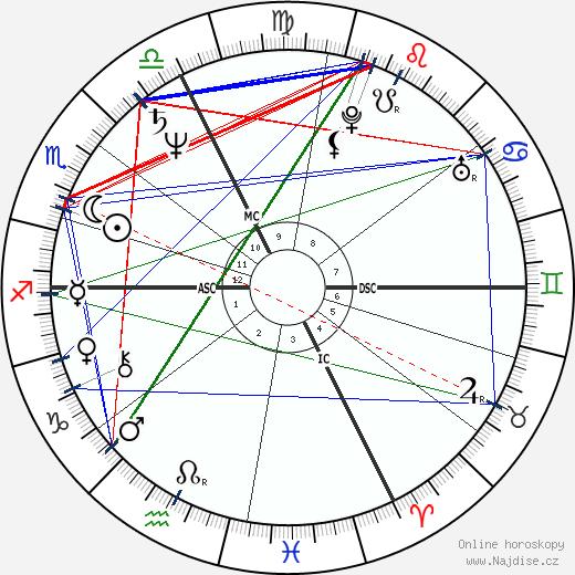 Hubert von Goisern wikipedie wiki 2018, 2019 horoskop