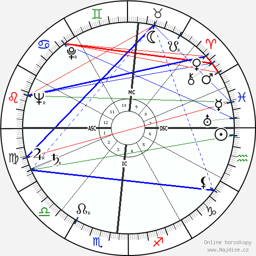 Hugh Downs wikipedie wiki 2018, 2019 horoskop