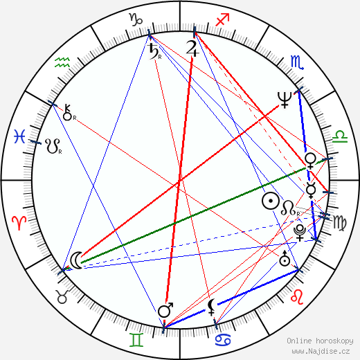 Hugh Grant wikipedie wiki 2018, 2019 horoskop