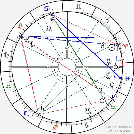 Hugh Hefner wikipedie wiki 2018, 2019 horoskop