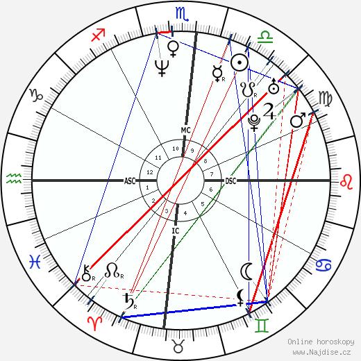 Hugh Jackman wikipedie wiki 2018, 2019 horoskop