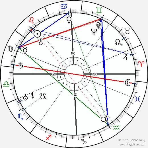 Hugh MacDiarmid wikipedie wiki 2017, 2018 horoskop