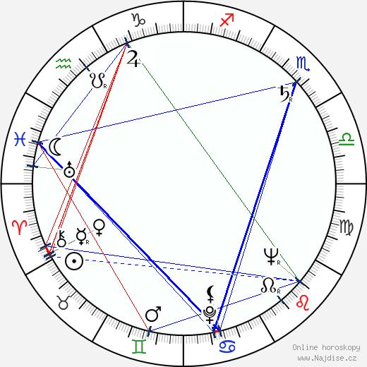 Hugh O'Brian wikipedie wiki 2019, 2020 horoskop