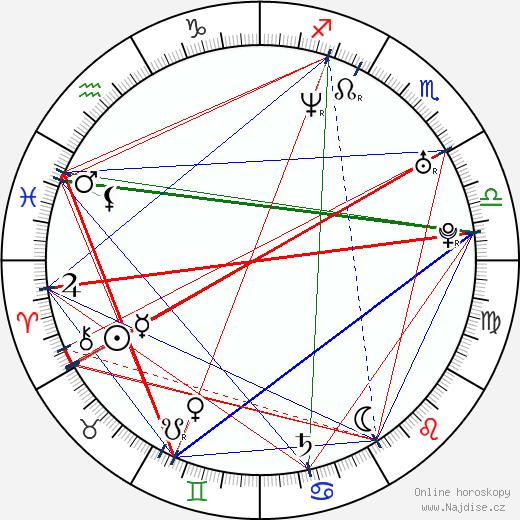 Hugh O'Conor wikipedie wiki 2017, 2018 horoskop