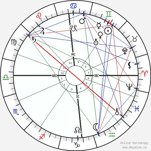 Hugh Robert Mill wikipedie wiki 2018, 2019 horoskop