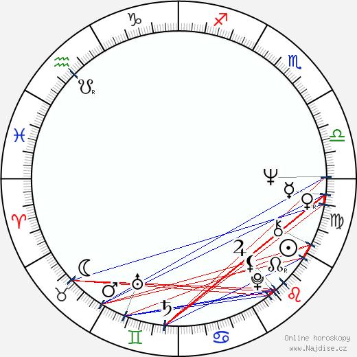 Hugh Wilson wikipedie wiki 2018, 2019 horoskop