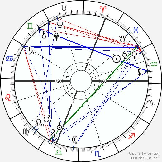 Hugo Ball wikipedie wiki 2018, 2019 horoskop