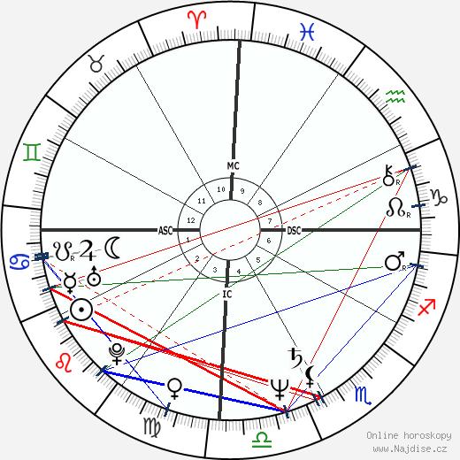 Hugo Chávez wikipedie wiki 2020, 2021 horoskop