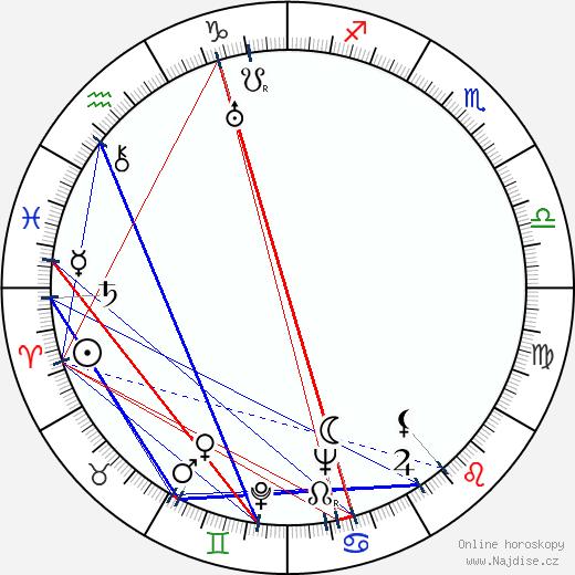 Hugo Fregonese wikipedie wiki 2018, 2019 horoskop