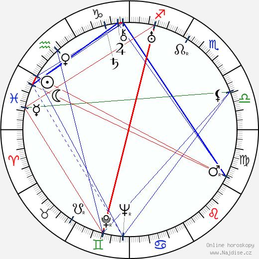 Hugo Haas wikipedie wiki 2018, 2019 horoskop