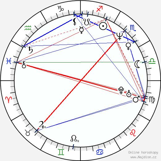 Hugo Habrman wikipedie wiki 2017, 2018 horoskop