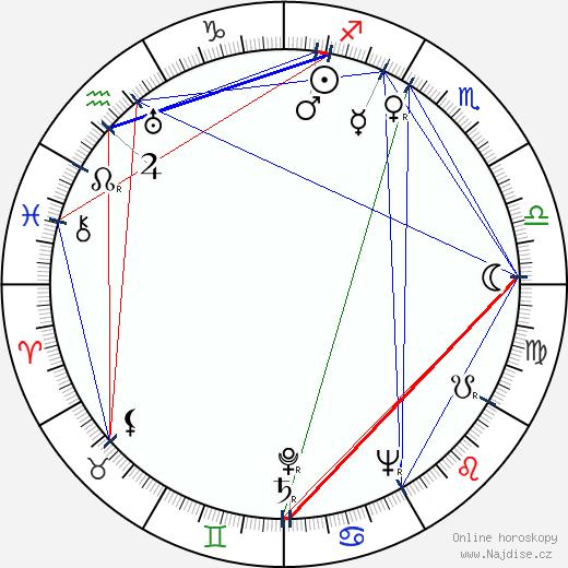 Hugo Huška wikipedie wiki 2020, 2021 horoskop
