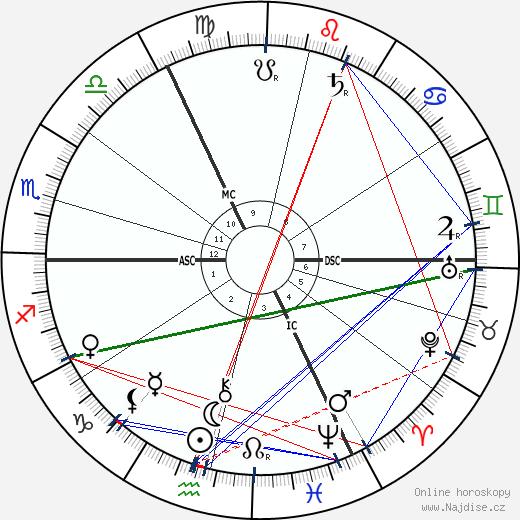 Hugo Junkers wikipedie wiki 2018, 2019 horoskop