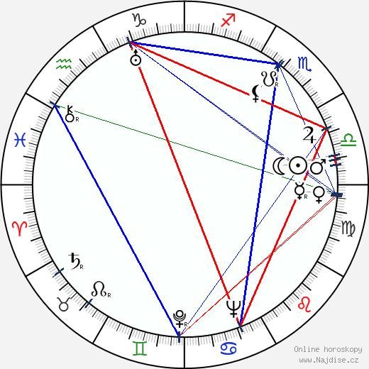 Hugo Kaminský wikipedie wiki 2019, 2020 horoskop