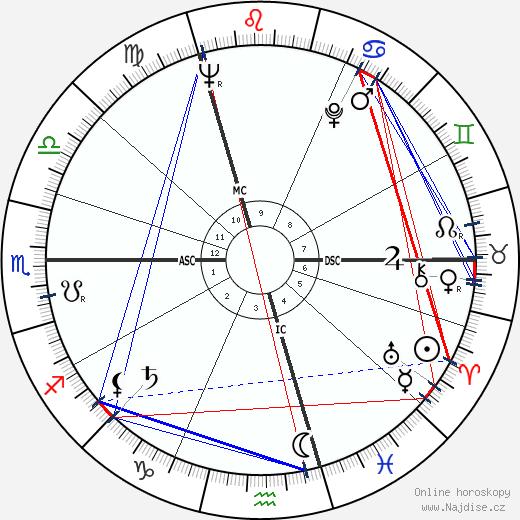 Hugo Maurice Claus wikipedie wiki 2017, 2018 horoskop
