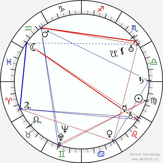 Hugo Österman wikipedie wiki 2018, 2019 horoskop