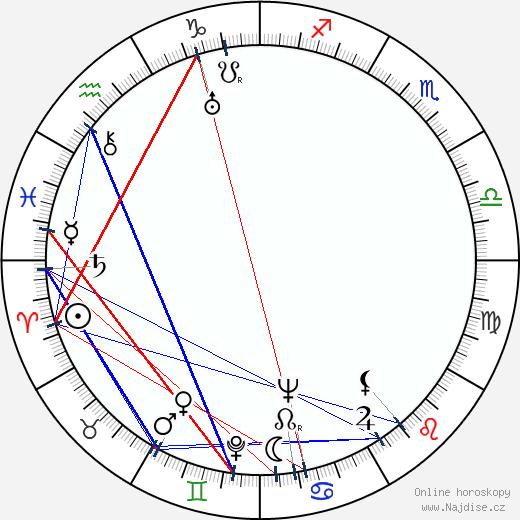 Hugo Ranta wikipedie wiki 2019, 2020 horoskop
