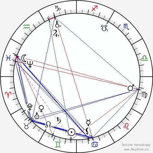Hugo Thimig wikipedie wiki 2019, 2020 horoskop