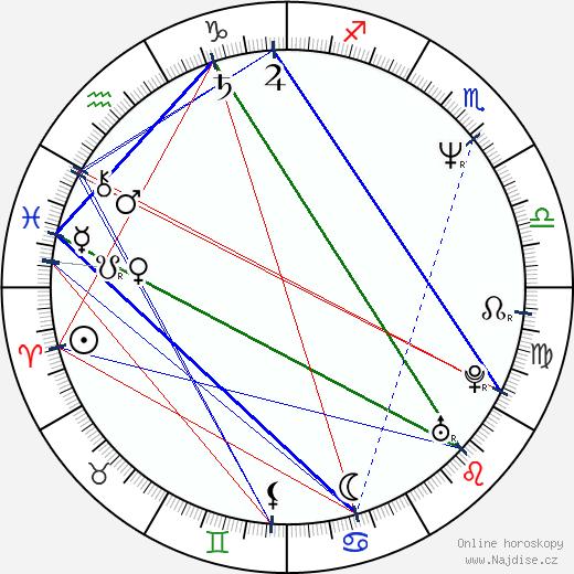 Hugo Weaving wikipedie wiki 2020, 2021 horoskop
